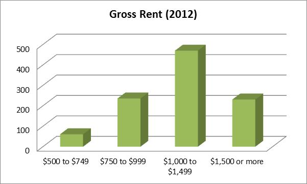 Gross Rent 2012